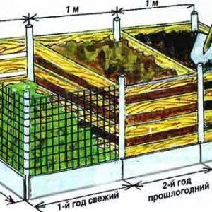 Средства для компостов